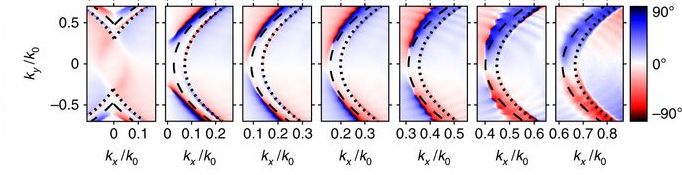 Polarization vortex at a bound state in the continuum